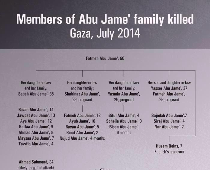 19 enfants assassinés par Israel à Khan Younès